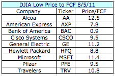 DJIA Low Price to Free Cash Flow Screen